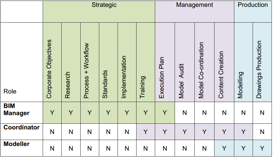 AEC UK skills matrix