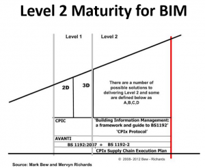 level 2 bim maturity diagram
